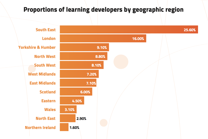 (Source: 2000 CVs and profiles of digital learning developers.)